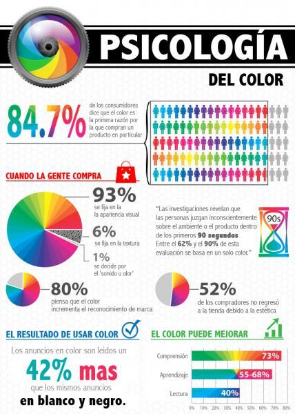Colores en publicidad, psicologia del color, color para tu marca