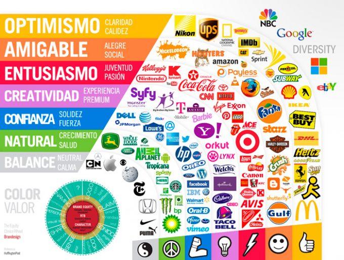 branding, valor del color en tu marca