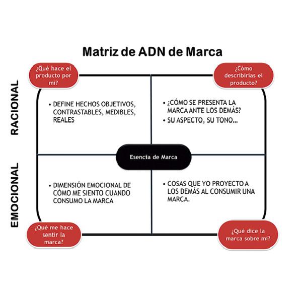 matriz adn de tu marca, impacto33