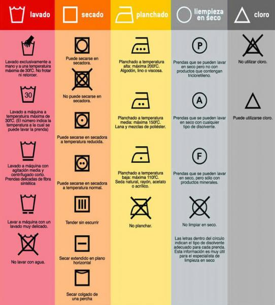 camisetas algodón, simbolos de lavado