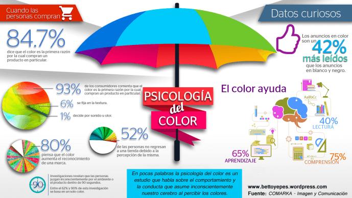 Psicologia del color, marketing del color, el color para tu marca