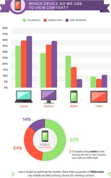 milennials, marketing, mobile